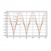 Informatii suplimentare despre SWR si calibrare