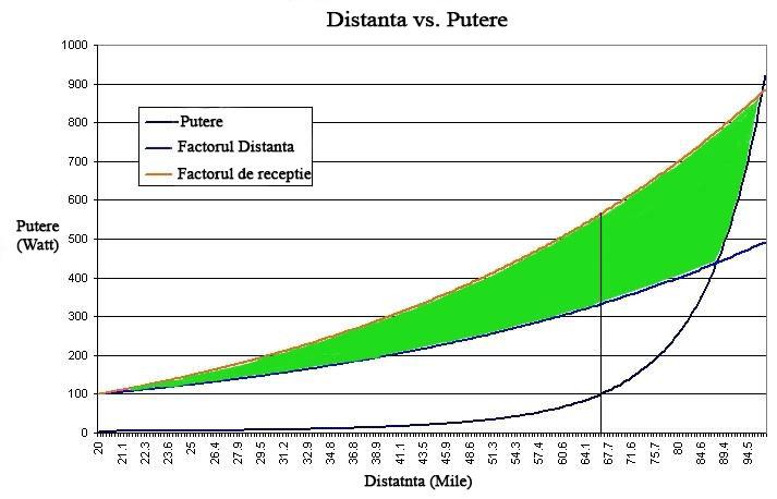 Grafic distanta vs putere